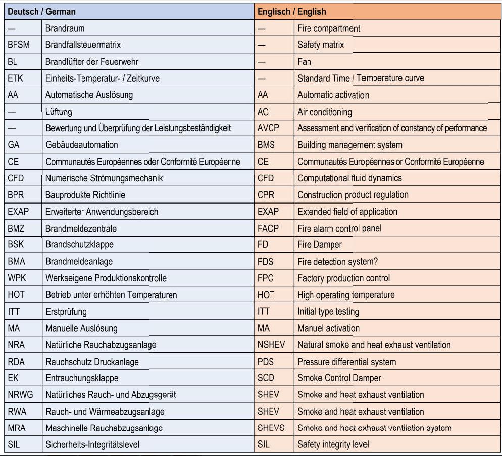 اصطلاحات کنترل و مدیریت دود