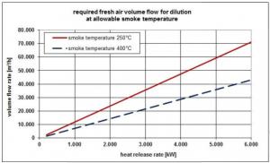 جریان مورد نیاز برای محدود کردن دمای دود.